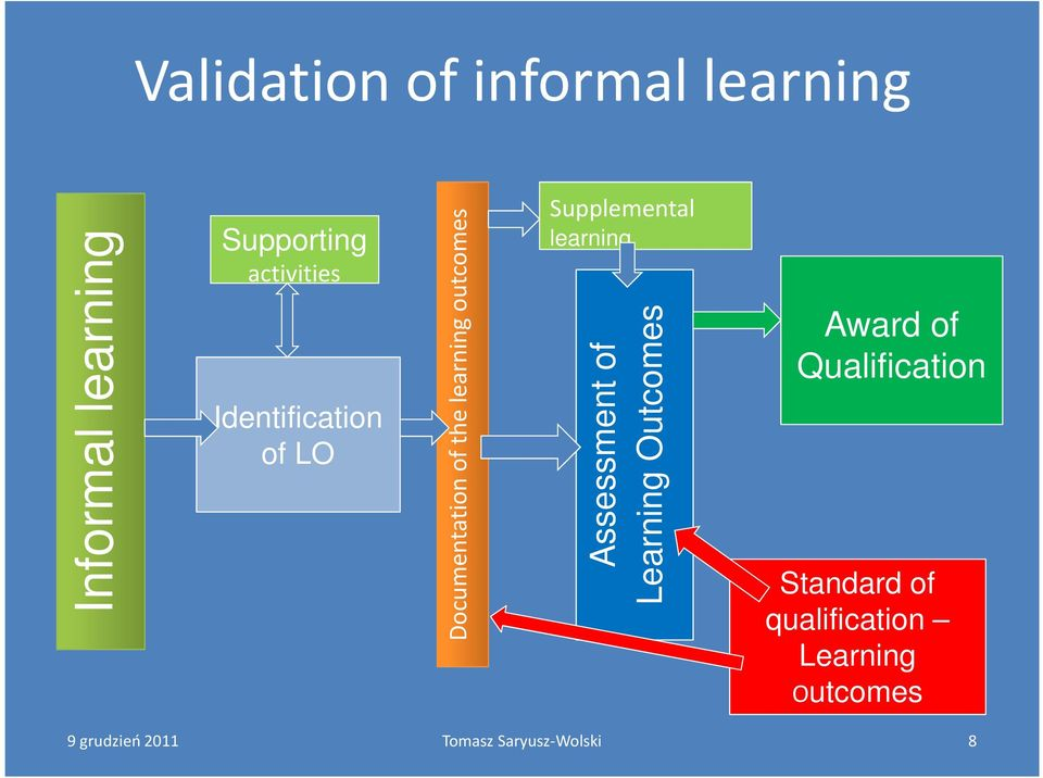 outcomes Supporting activities Assessment of Learning Outcomes