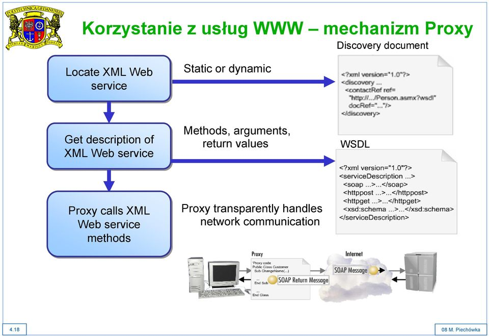 Methods, arguments, return values WSDL Proxy calls XML Web service