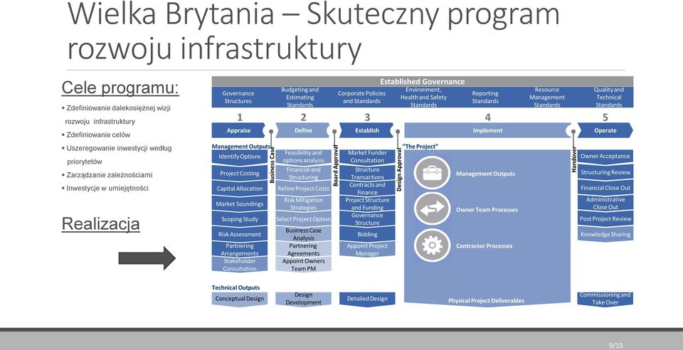 Reporting Standards 4 Implement Resource Management Standards Quality and Technical Standards 5 Operate Uszeregowanie inwestycji według priorytetów Zarządzanie zależnościami Inwestycje w umiejętności