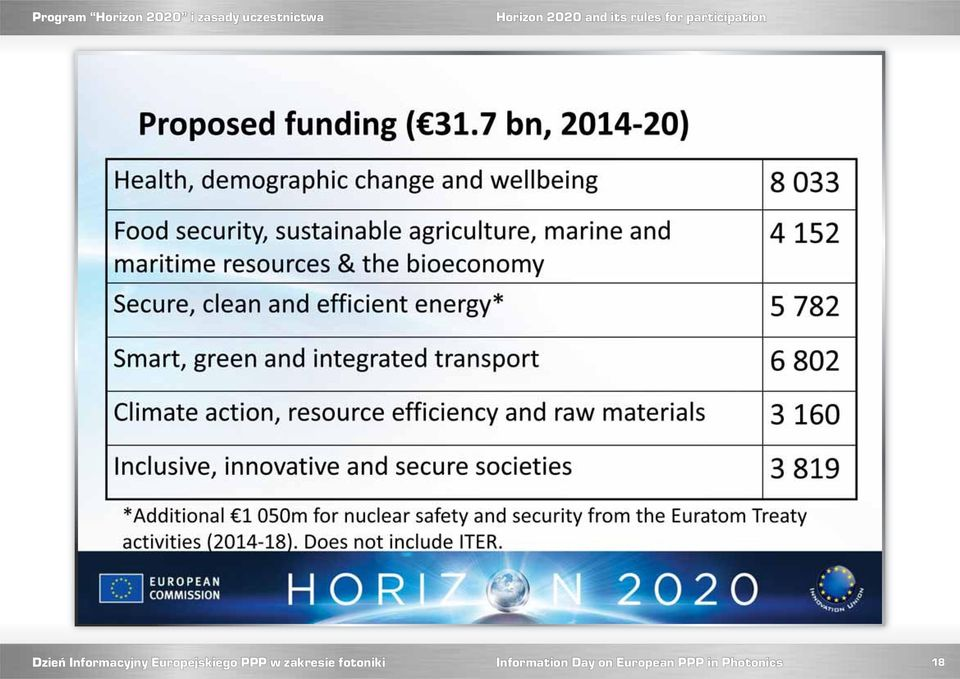Horizon 2020 and its