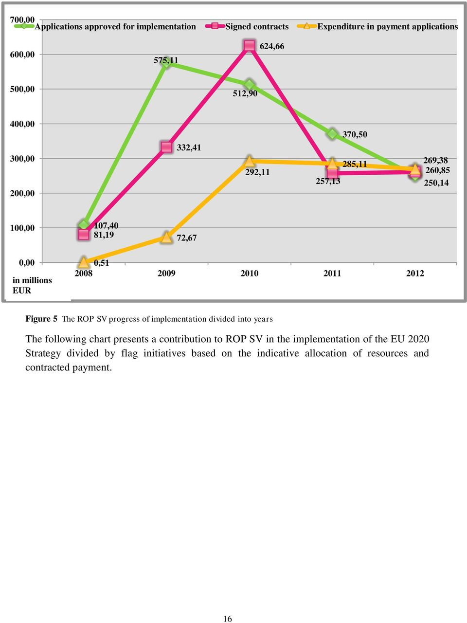 2010 2011 2012 Figure 5 The ROP SV progress of implementation divided into years The following chart presents a contribution to ROP SV in