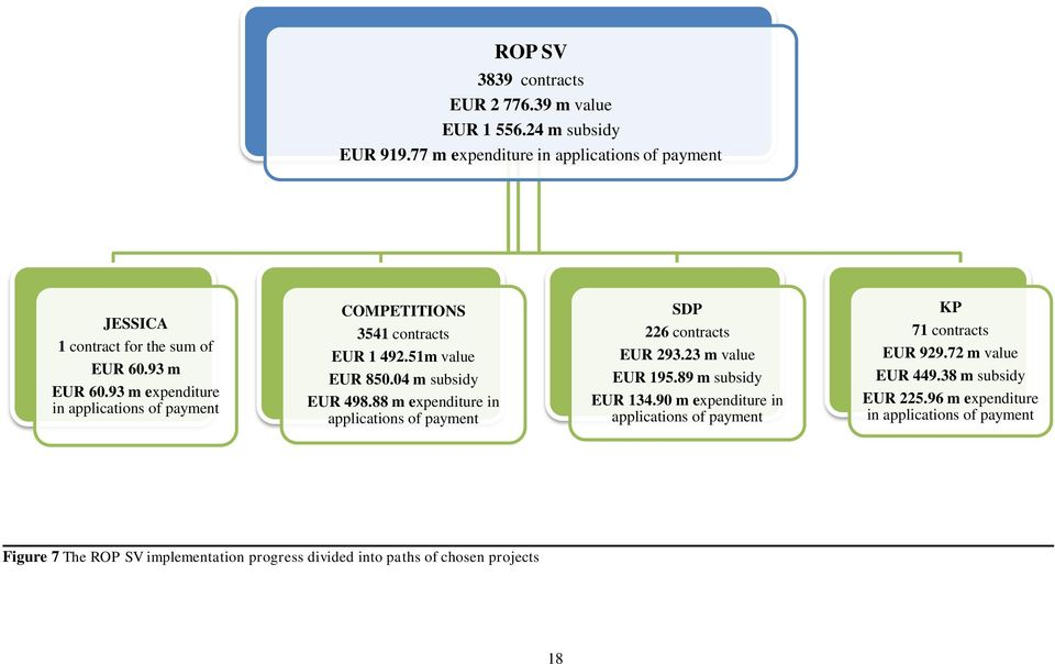 88 m expenditure in applications of payment SDP 226 contracts EUR 293.23 m value EUR 195.89 m subsidy EUR 134.