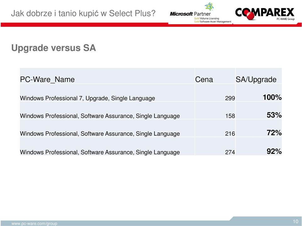 Language 299 100% Windows Professional, Software Assurance, Single Language 158 53%