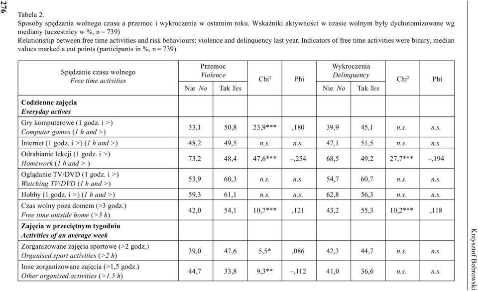 Indicators of free time activities were binary, median values marked a cut points (participants in %, n = 739) Spêdzanie czasu wolnego Free time activities Przemoc Violence Chi 2 Phi Wykroczenia