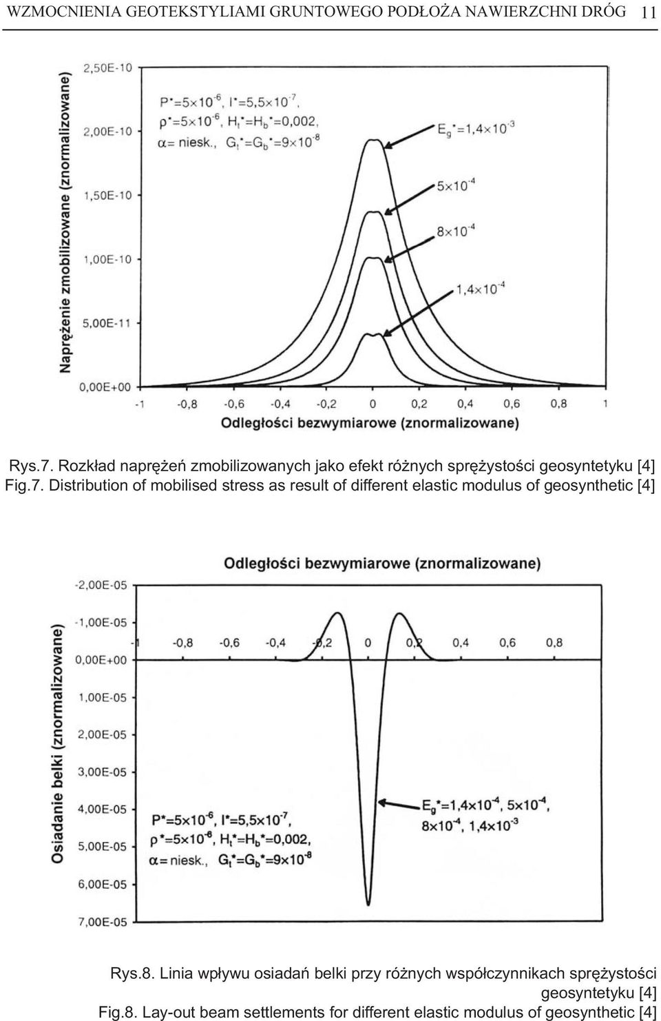 Distribution of mobilised stress as result of different elastic modulus of geosynthetic [4] Rys.8.