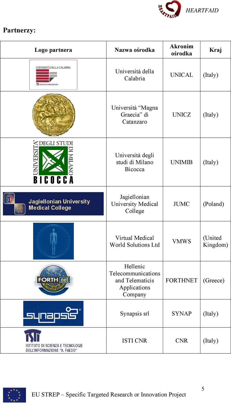 University Medical College JUMC (Poland) Virtual Medical World Solutions Ltd VMWS (United Kingdom) Hellenic