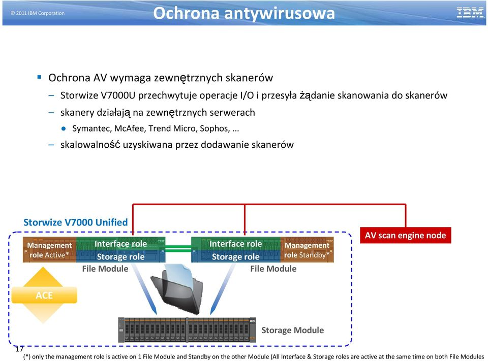.. skalowalność uzyskiwana przez dodawanie skanerów Storwize V7000 Unified 0 5 6 7 8 9 10 1 1 12 13 14 15 Management role Active* Interface role Storage role Sys t em x3 650 M 3