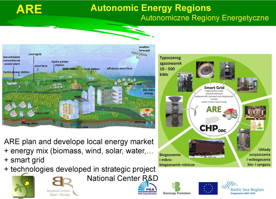 energy mix (biomass, wind, solar, water, + smart grid +