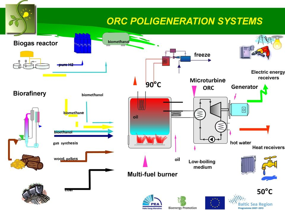 energy receivers biomethane oil bioethanol gas synthesis hot water