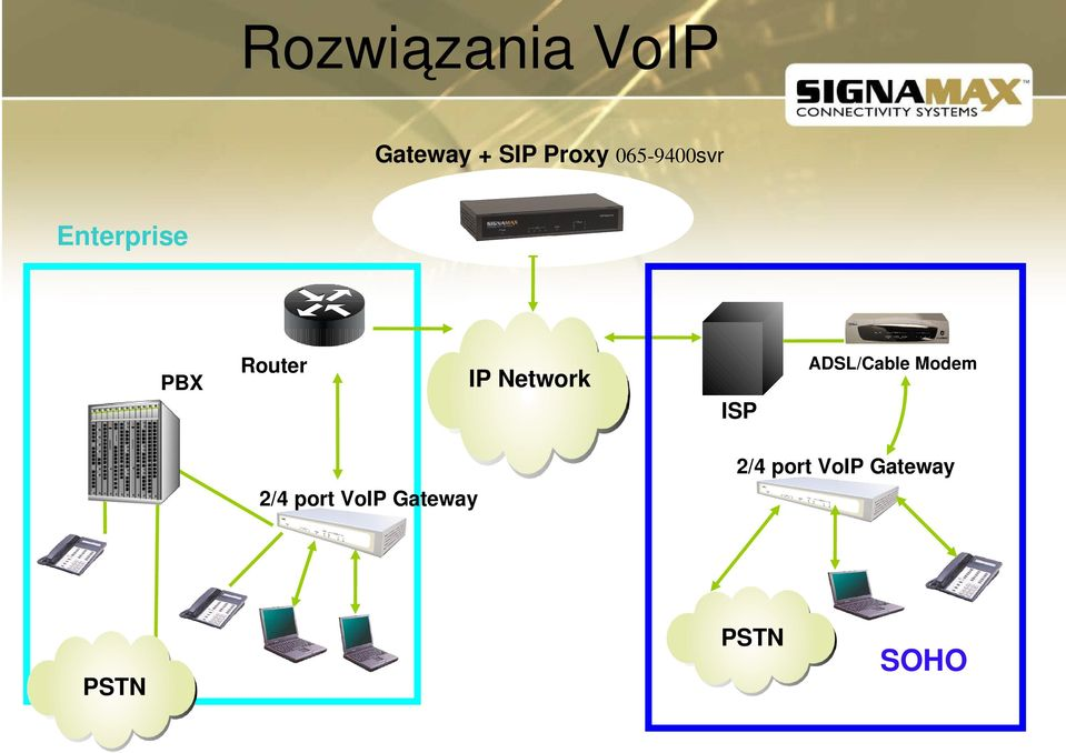 ADSL/Cable Modem ISP 2/4 port VoIP