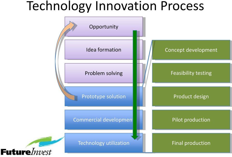 Prototype solution Product design Commercial development