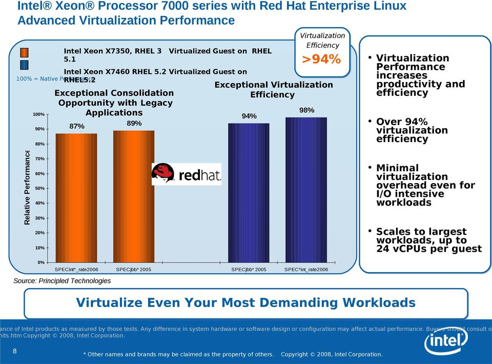 2 Exceptional Consolidation Opportunity with Legacy Applications 87% 89% 94% Virtualization Efficiency >94% Exceptional Virtualization Efficiency 98% Virtualization Performance increases productivity