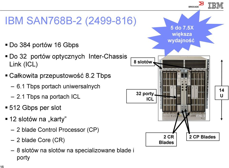 1 Tbps na portach ICL 512 Gbps per slot 12 slotów na karty 2 blade Control Processor (CP) 2 blade