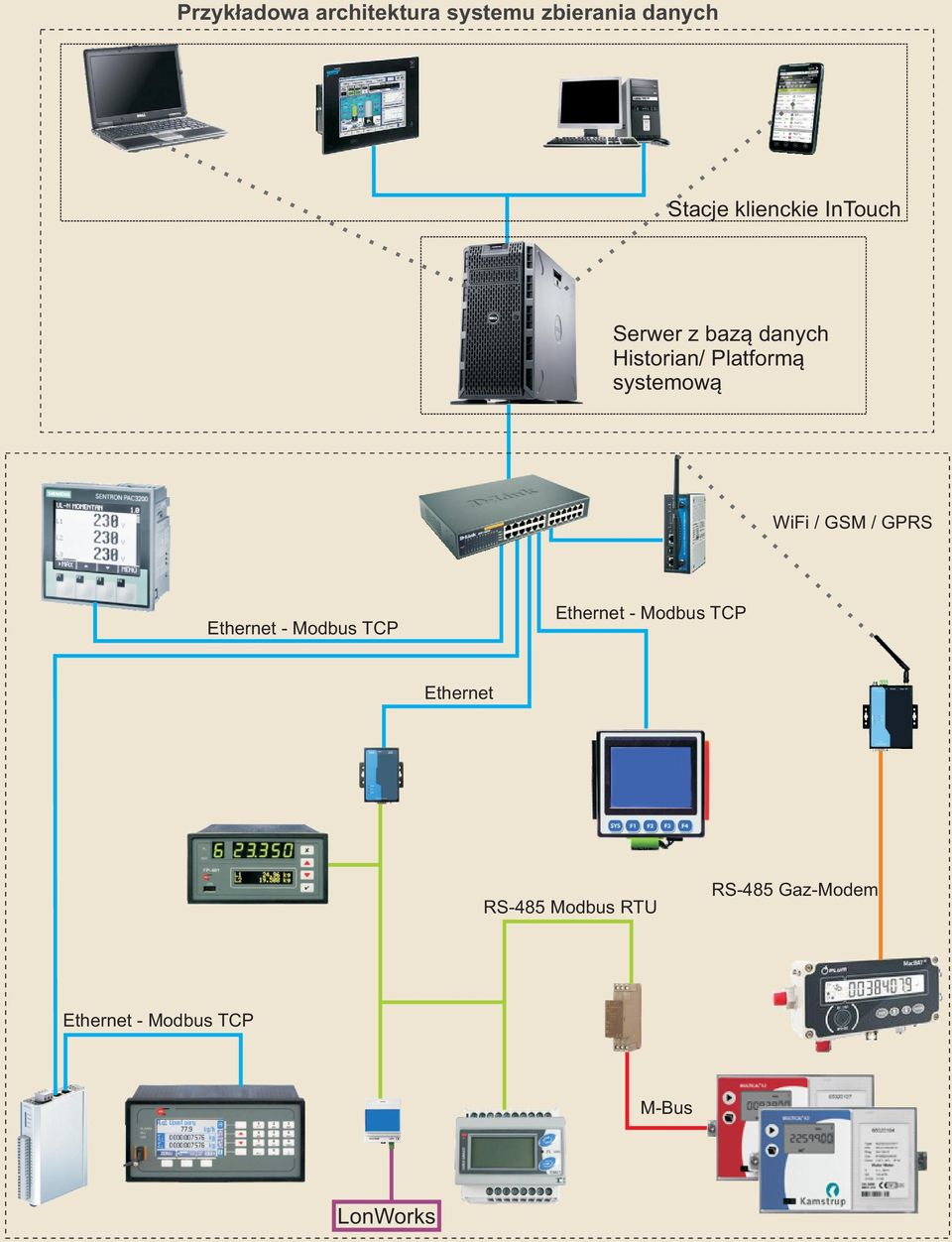GSM / GPRS Ethernet - Modbus TCP Ethernet - Modbus TCP Ethernet