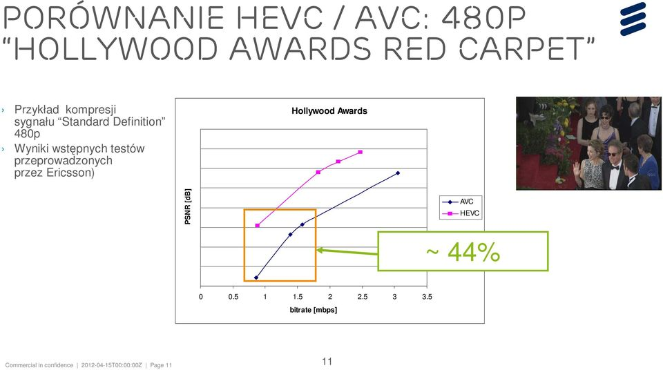 przez Ericsson) Hollywood Awards PSNR [db] AVC HEVC ~ 44% 0 0.5 1 1.5 2 2.
