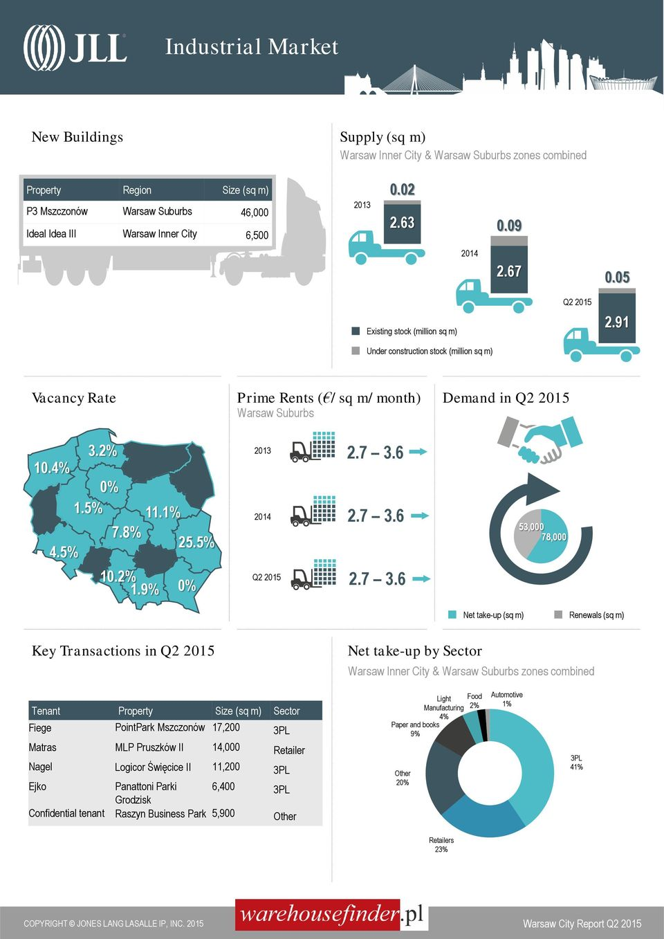 7 3.6 2014 2.7 3.6 Q2 2015 2.7 3.6 Demand in Q2 2015 53,000 78,000 Net take-up () Renewals () Key Transactions in Q2 2015 Net take-up by Sector Warsaw Inner City & Warsaw Suburbs zones combined