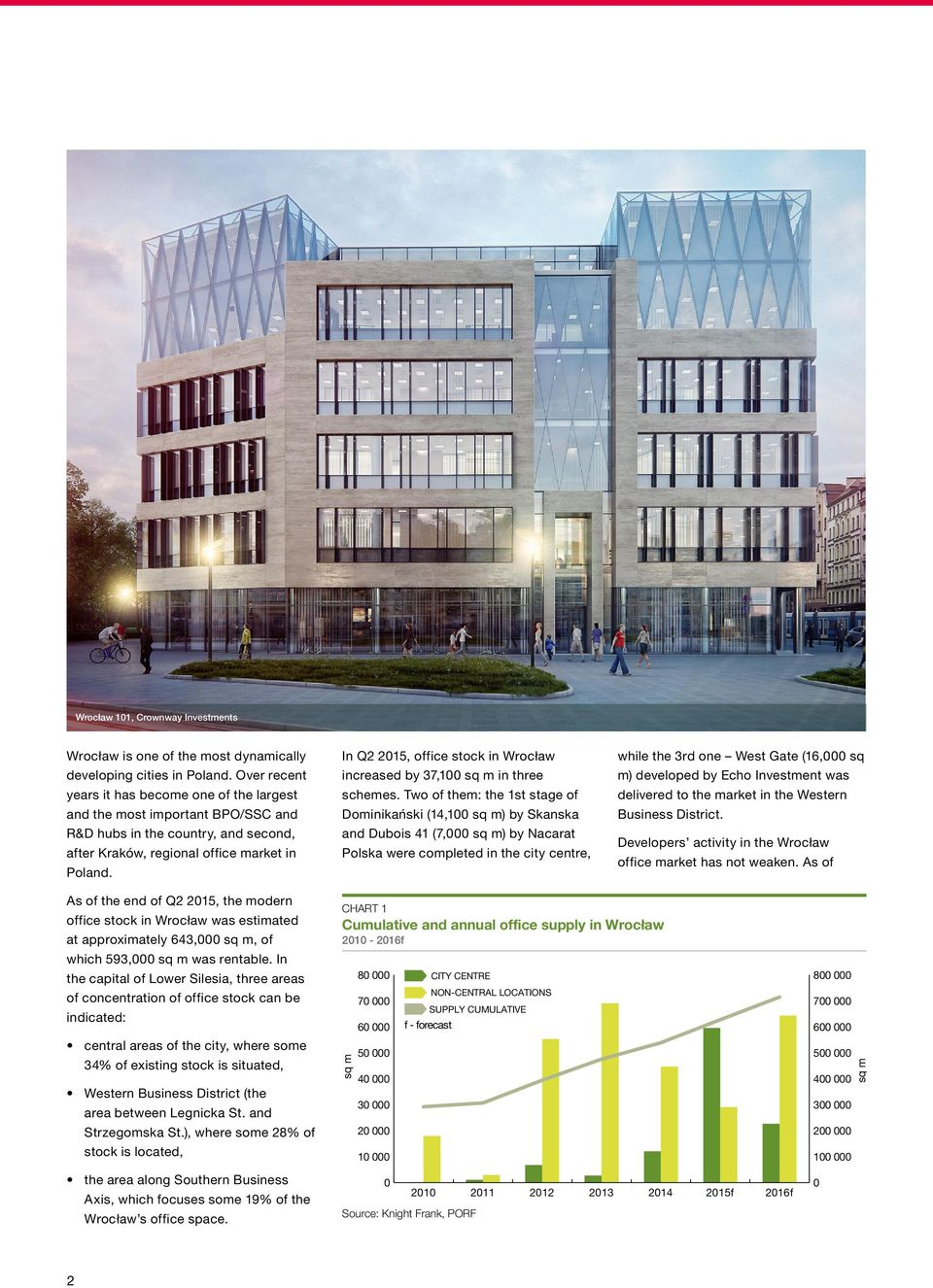 In Q2 215, office stock in Wrocław increased by 37,1 sq m in three schemes.