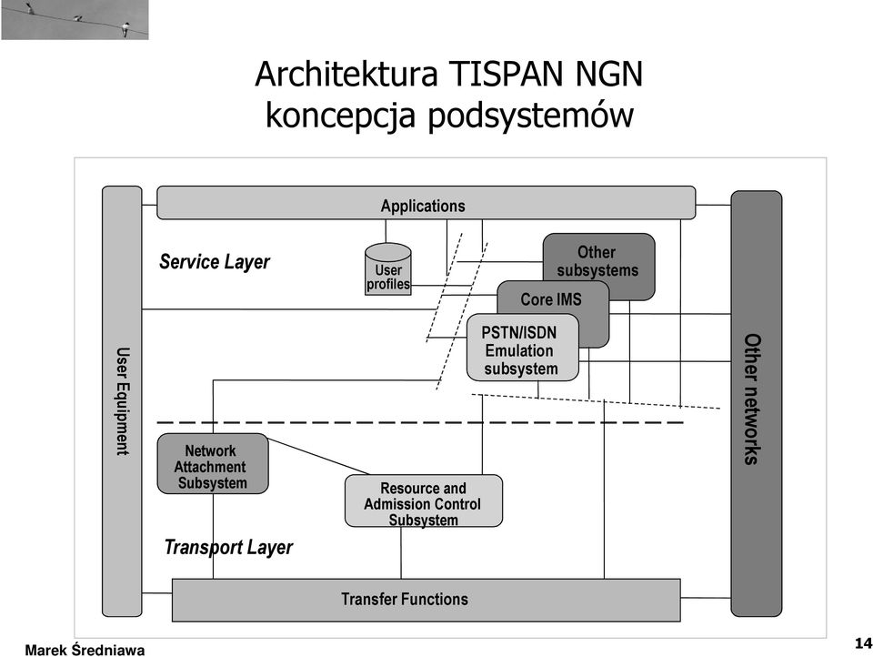 Network Attachment Subsystem Transport Layer Resource and Admission