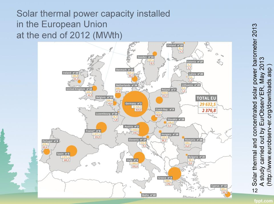 concentrated solar power barometer 2013 A study carried out
