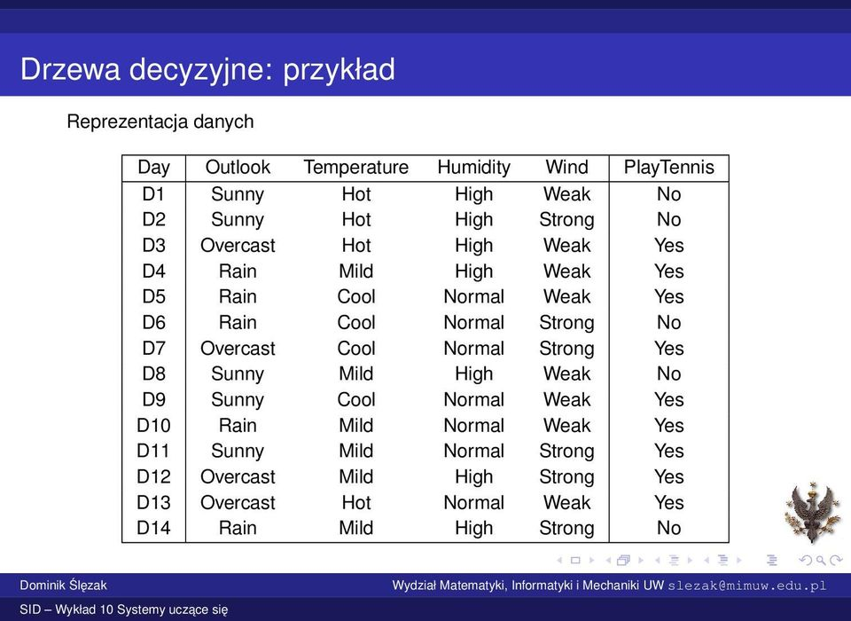 Normal Strong No D7 Overcast Cool Normal Strong Yes D8 Sunny Mild High Weak No D9 Sunny Cool Normal Weak Yes D10 Rain Mild Normal