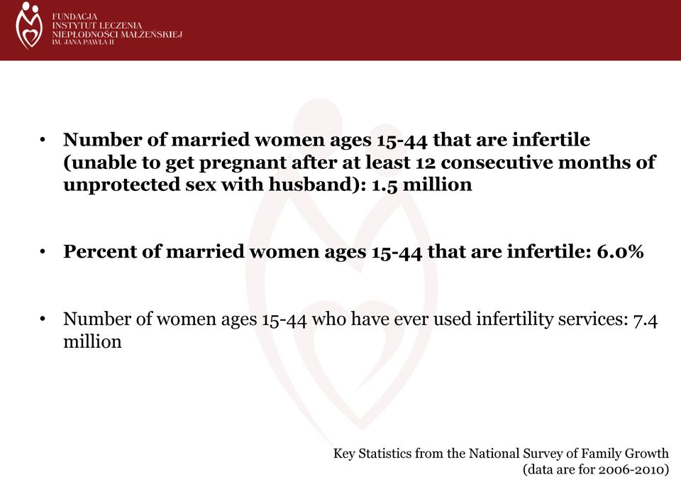 5 million Percent of married women ages 15-44 that are infertile: 6.