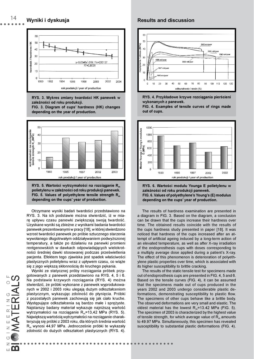 Wartości wytrzymałości na rozciąganie R m polietylenu w zależności od roku produkcji panewek. FIG. 5. Values of polyethylene tensile strength R m depending on the cups year of production.