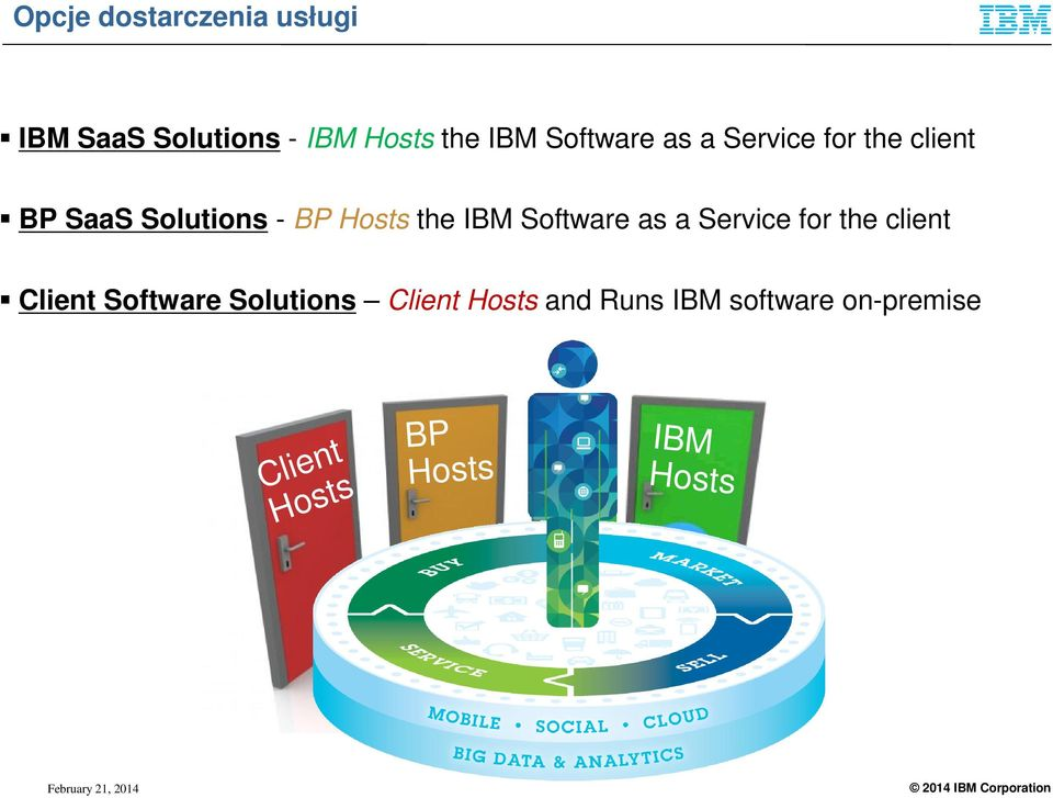IBM Software as a Service for the client Client Software Solutions
