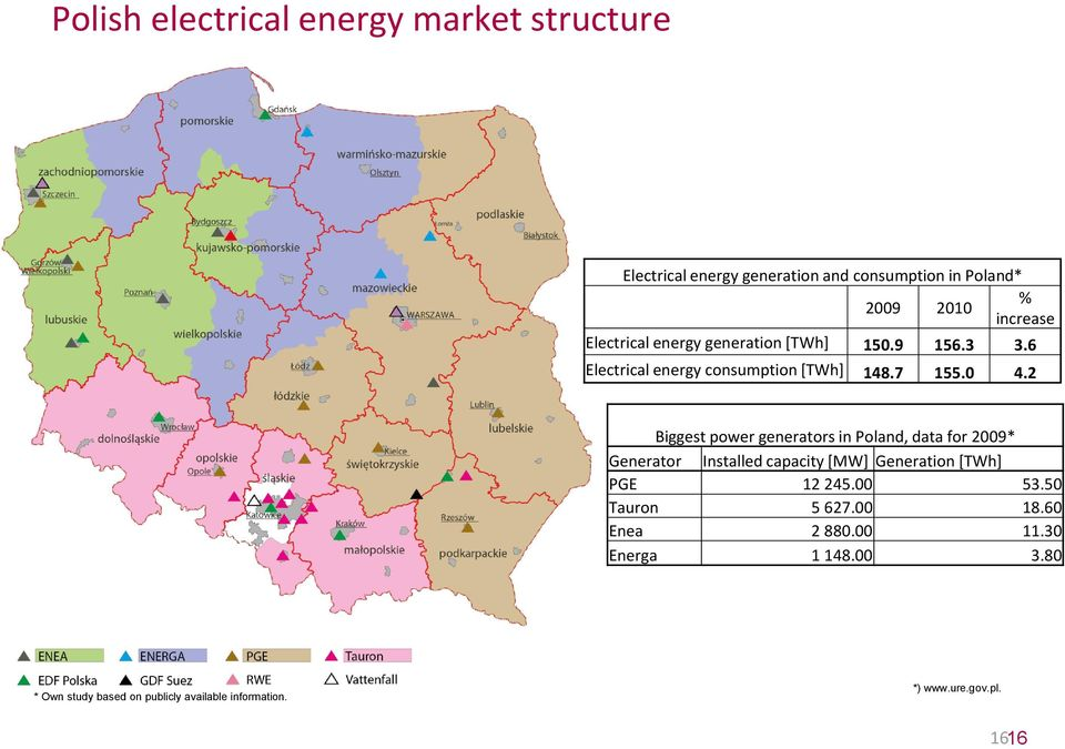 2 Biggest power generators in Poland, data for 2009* Generator Installed capacity [MW] Generation [TWh] PGE 12 245.00 53.