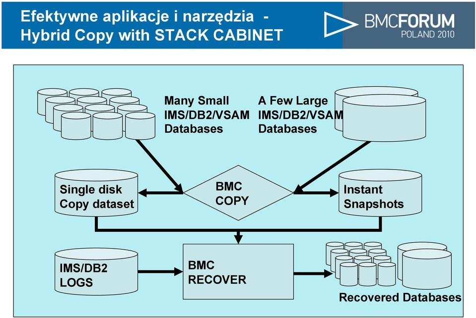 IMS/DB2/VSAM Databases Single disk Copy dataset BMC COPY