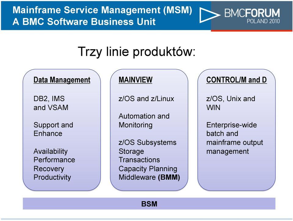 MAINVIEW z/os and z/linux Automation and Monitoring z/os Subsystems Storage Transactions Capacity