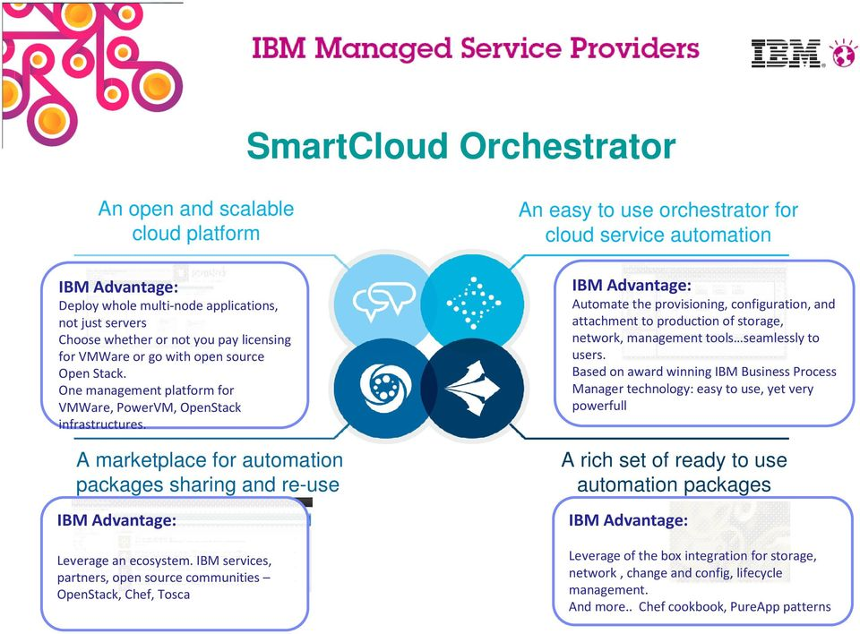 IBM services, partners, open source communities OpenStack, Chef, Tosca An easy to use orchestrator for cloud service automation IBM Advantage: Automate the provisioning, configuration, and attachment
