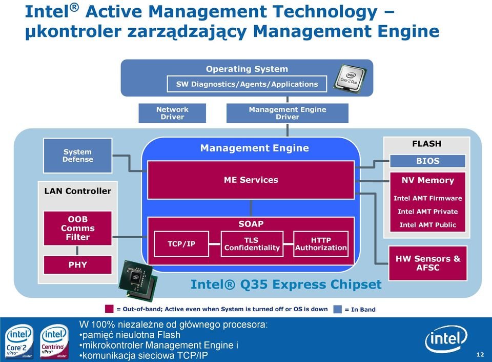 Express Chipset FLASH BIOS NV Memory Intel AMT Firmware Intel AMT Private Intel AMT Public HW Sensors & AFSC = Out-of-band; Active even when System is