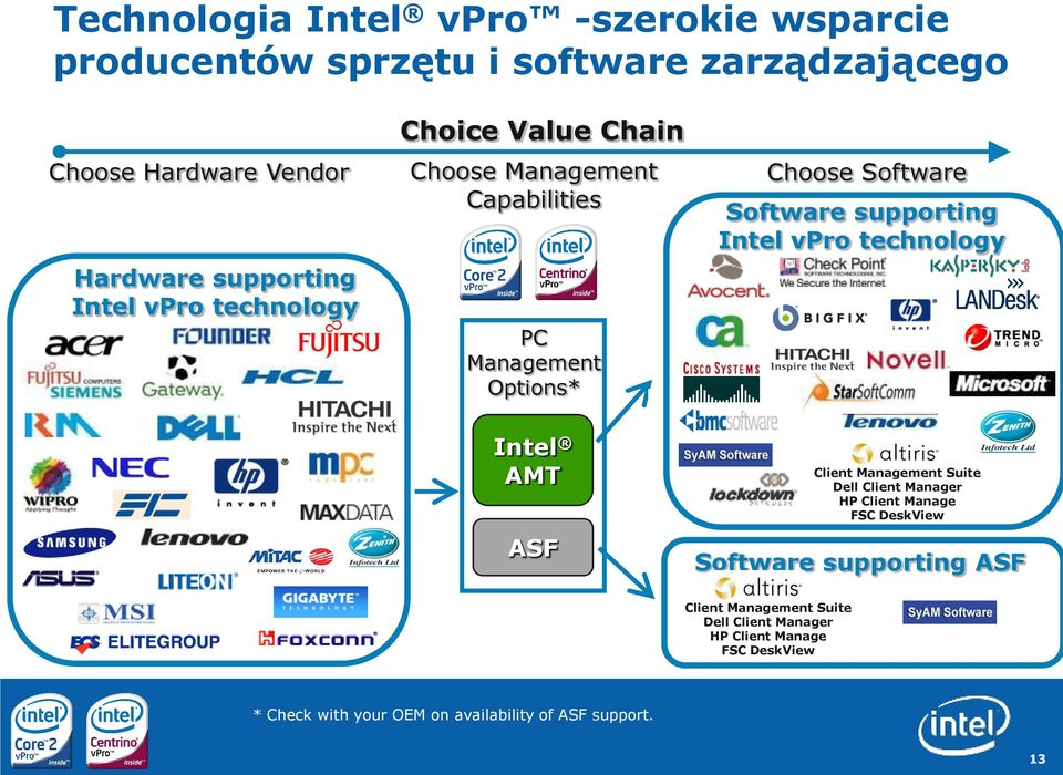 Intel vpro technology Intel AMT ASF Client Management Suite Dell Client Manager HP Client Manage FSC DeskView Software supporting