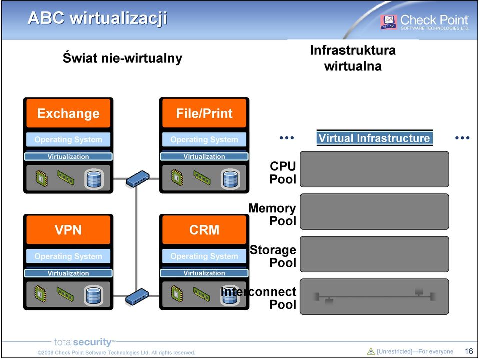 Virtualization CPU Pool Virtual Infrastructure VPN Operating System Operating System