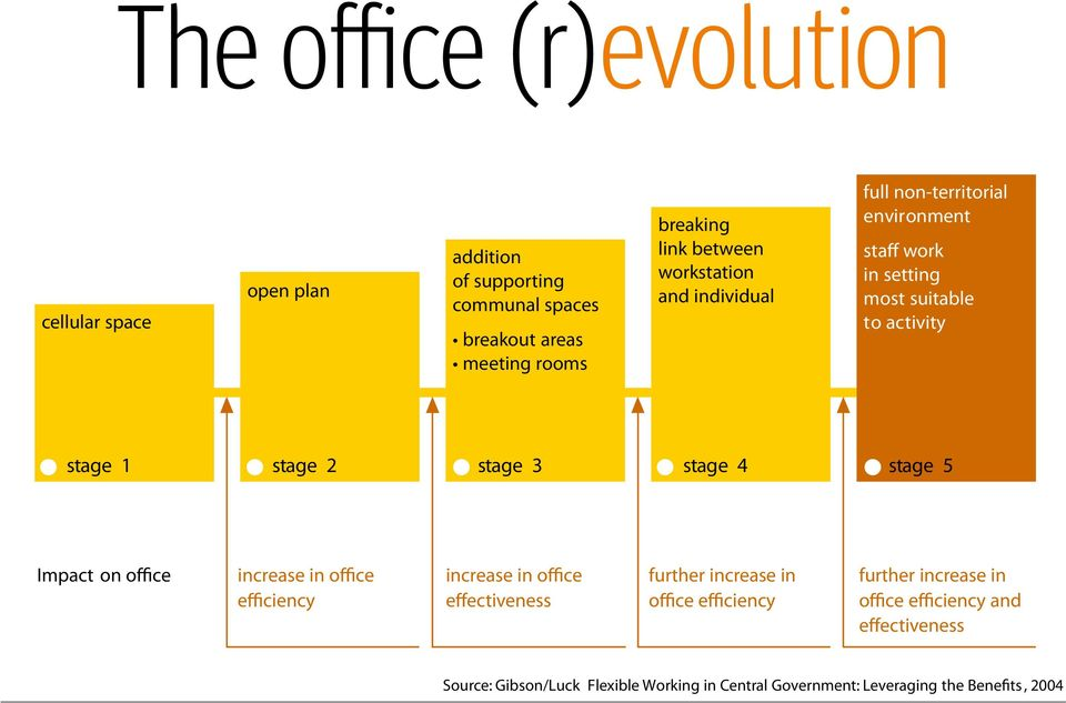 3 stage 4 stage 5 Impact on office increase in office efficiency increase in office effectiveness further increase in office efficiency