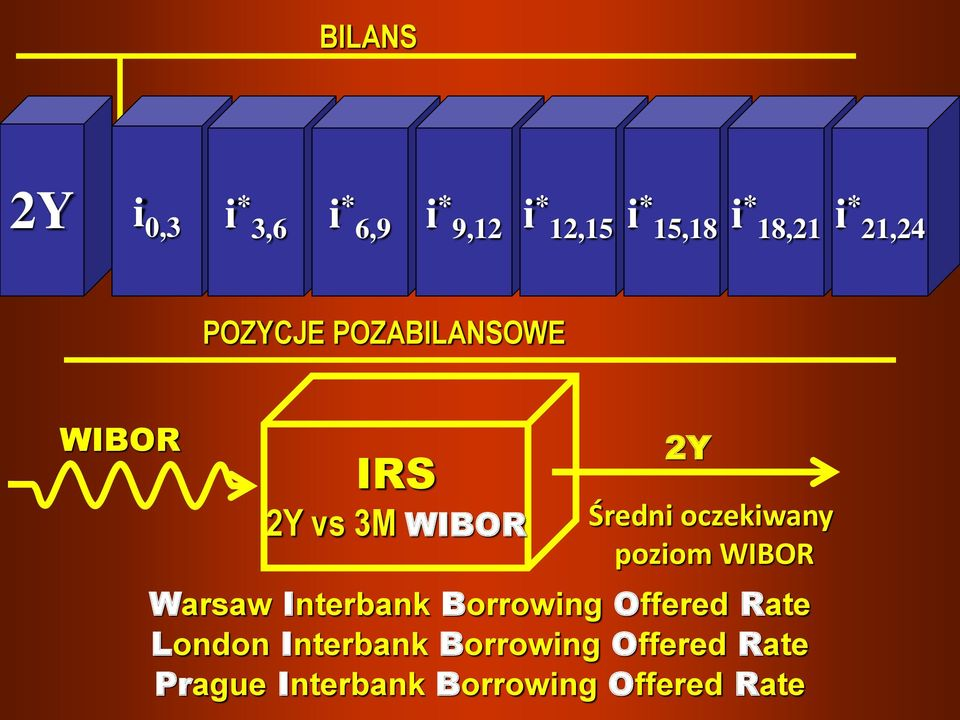 oczekiwany poziom WIBOR Warsaw Interbank Borrowing Offered Rate London