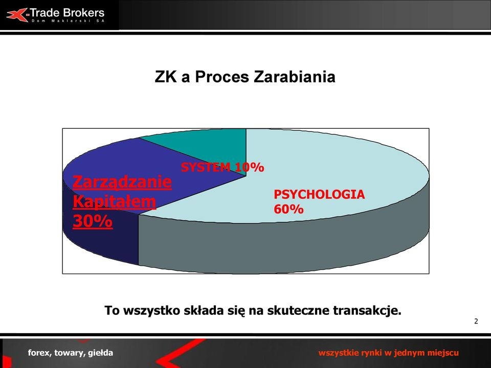 SYSTEM 10% PSYCHOLOGIA 60% To
