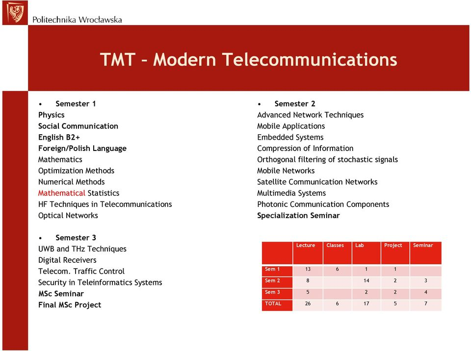 stochastic signals Mobile Networks Satellite Communication Networks Multimedia Systems Photonic Communication Components Specialization Seminar Semester 3 UWB and THz Techniques Digital