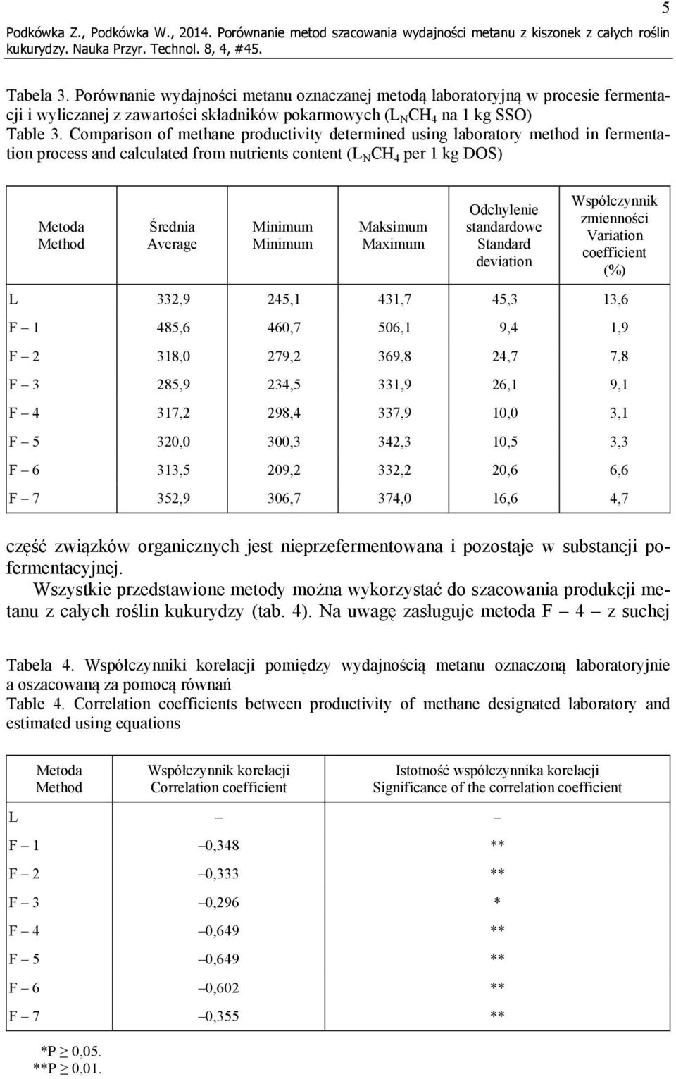 Comparison of methane productivity determined using laboratory method in fermentation process and calculated from nutrients content (L N CH 4 per 1 kg DOS) Metoda Method Średnia Average Minimum
