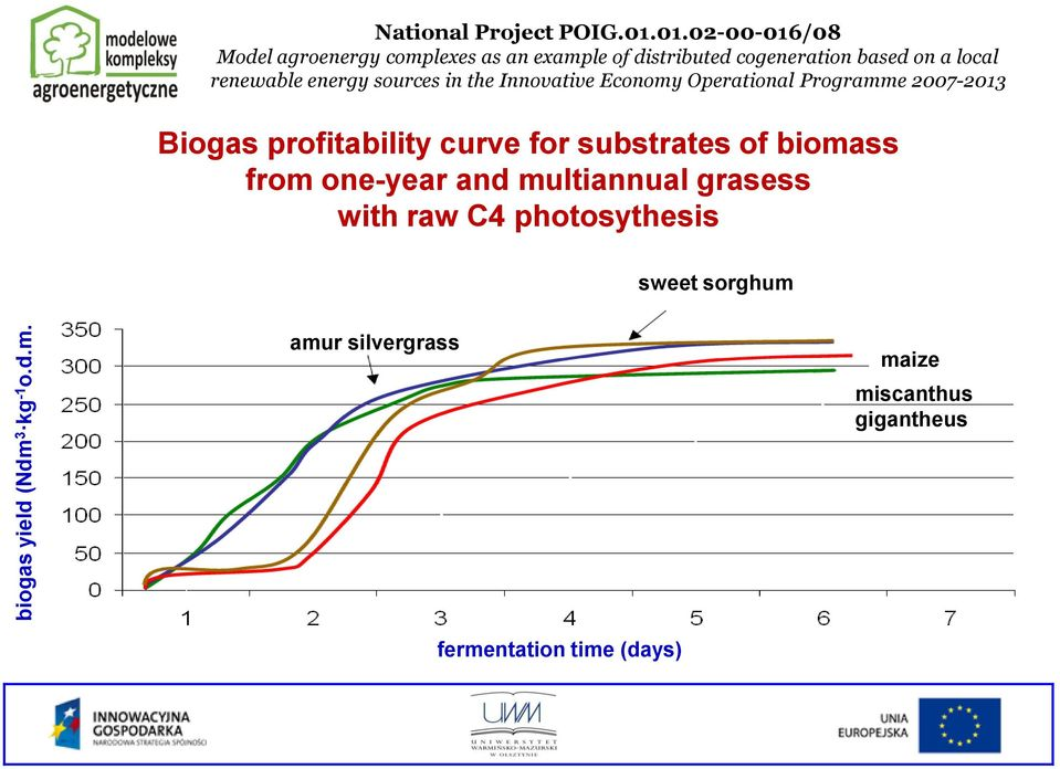 renewable energy sources in the Innovative Economy Operational Programme 2007-2013 Biogas profitability curve