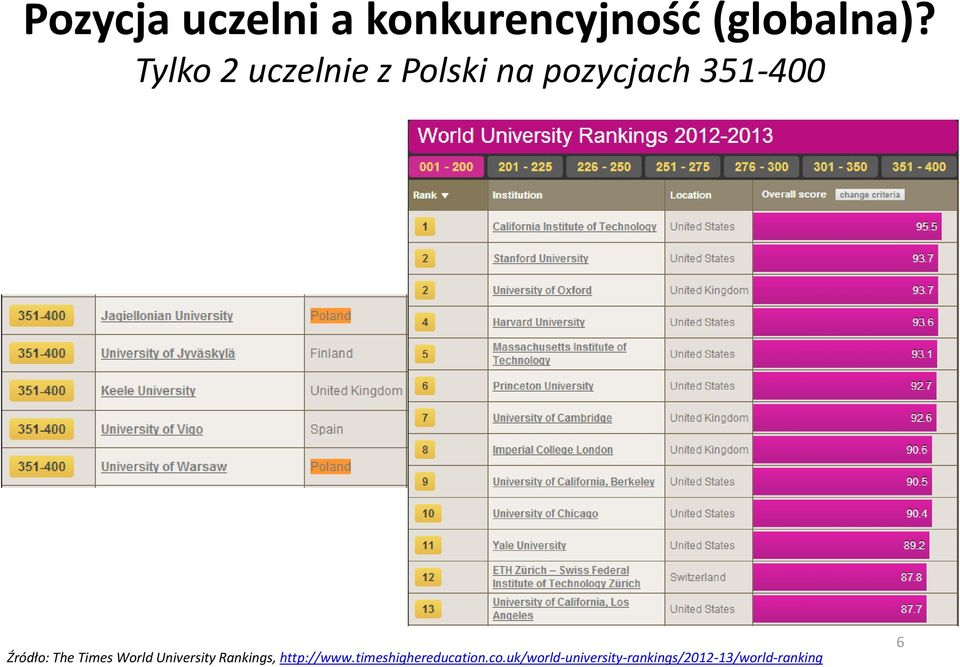 The Times World University Rankings, http://www.