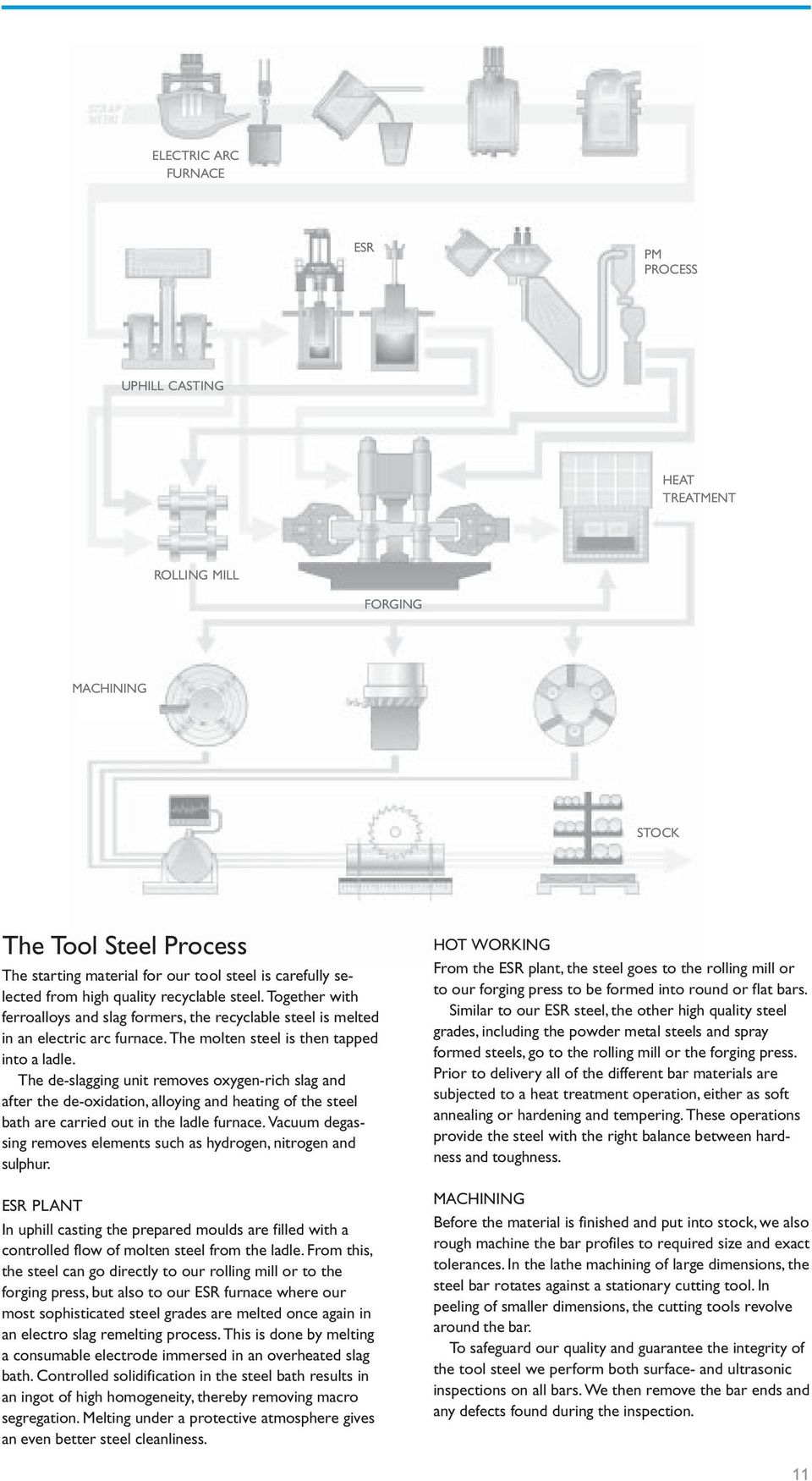 The de-slagging unit removes oxygen-rich slag and after the de-oxidation, alloying and heating of the steel bath are carried out in the ladle furnace.