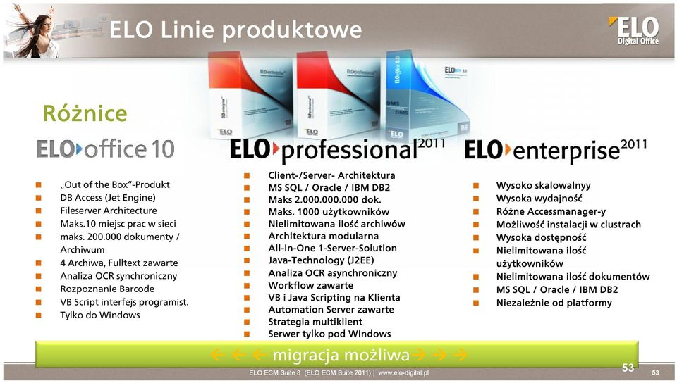 Tylko do Windows Client-/Server- Architektura MS SQL / Oracle / IBM DB2 Maks
