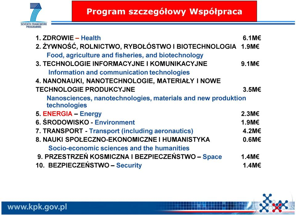 5M Nanosciences, nanotechnologies, materials and new produktion technologies 5. ENERGIA Energy 2.3M 6. ŚRODOWISKO - Environment 1.9M 7.