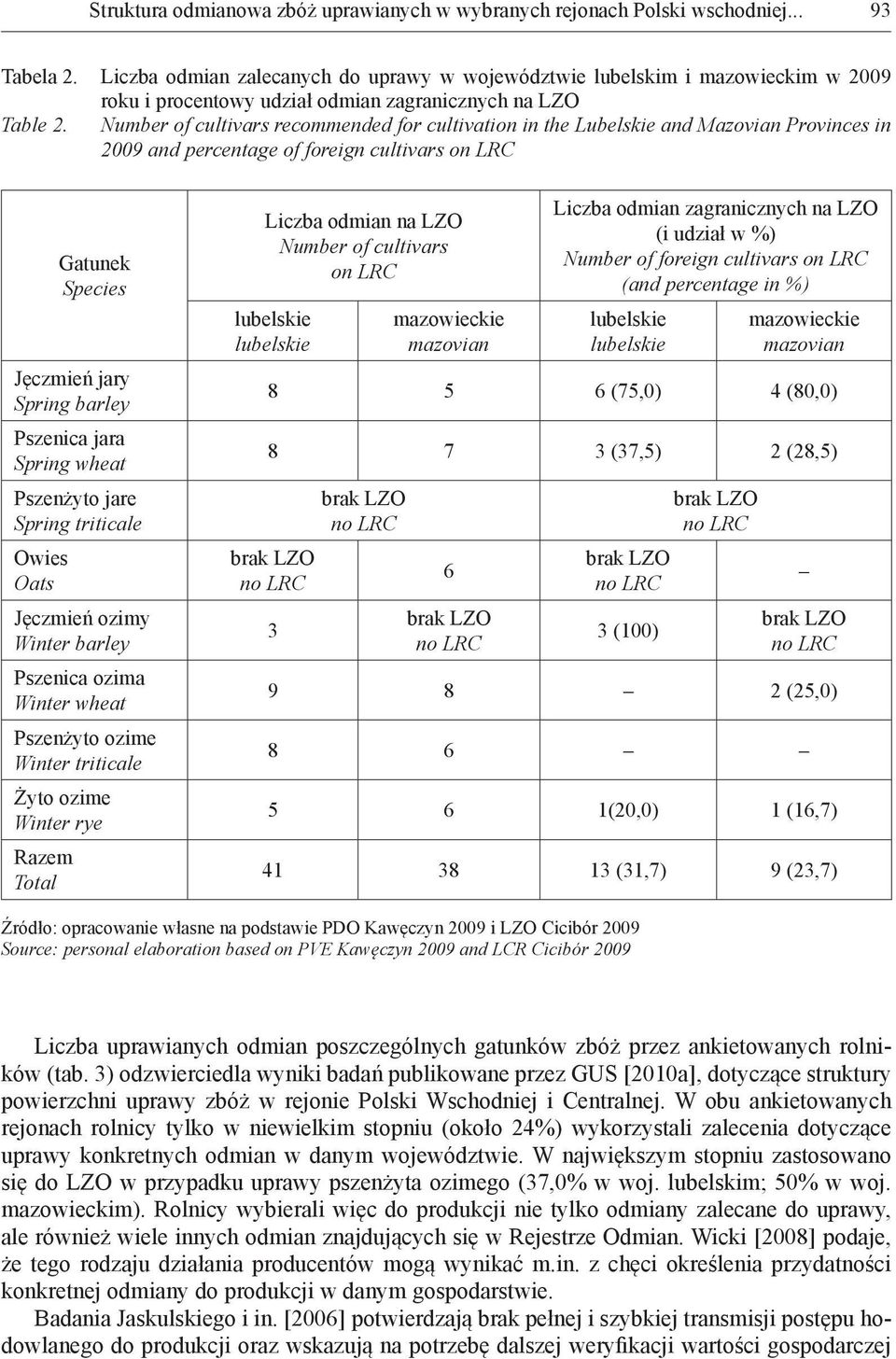 Number of cultivars recommended for cultivation in the Lubelskie and Mazovian Provinces in 2009 and percentage of foreign cultivars on LRC Gatunek Species Jęczmień jary Spring barley Pszenica jara