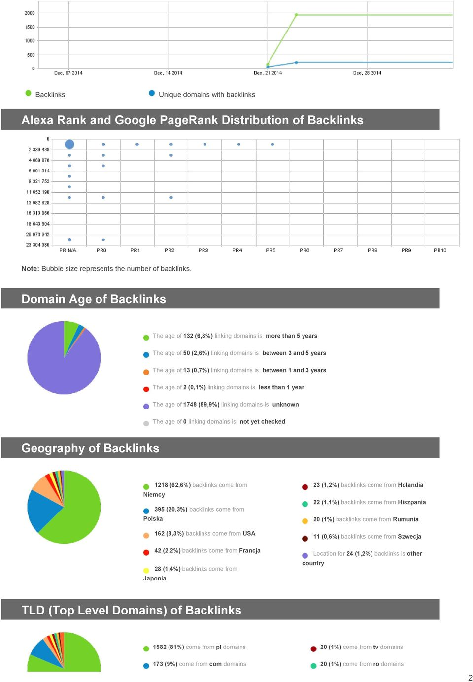 3 years The age of 2 (0,1%) linking domains is less than 1 year The age of 1748 (89,9%) linking domains is unknown The age of 0 linking domains is not yet checked Geography of Backlinks 1218 (62,6%)