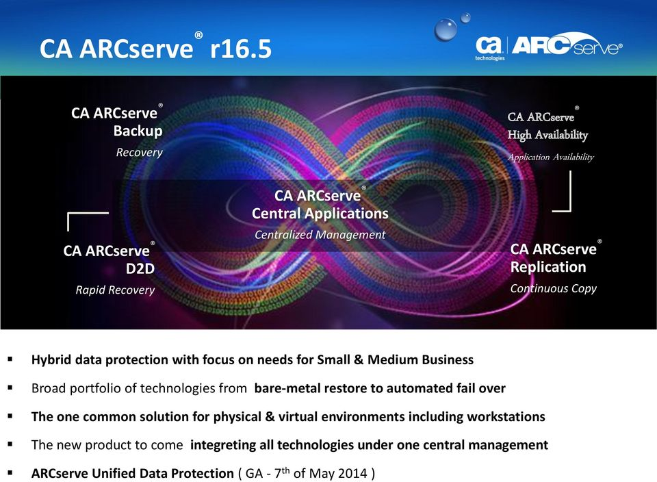 Application Availability CA ARCserve Replication Continuous Copy Hybrid data protection with focus on needs for Small & Medium Business Broad