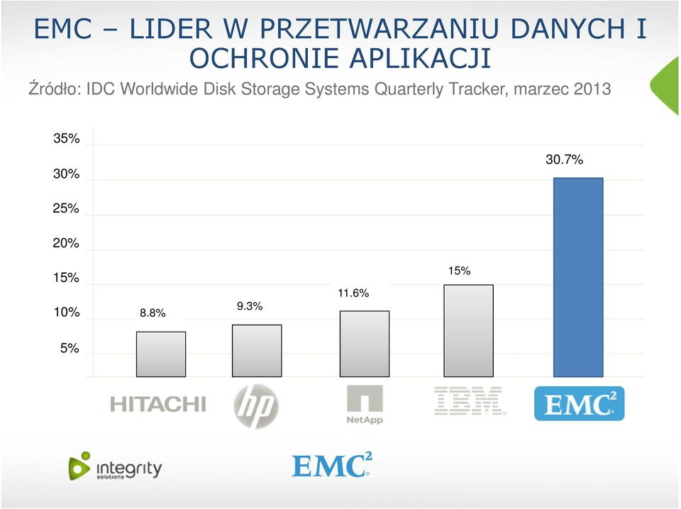 Systems Quarterly Tracker, marzec 2013 35%