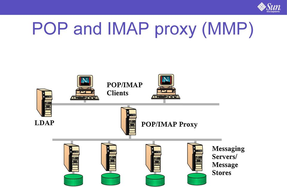 LDAP POP/IMAP Proxy