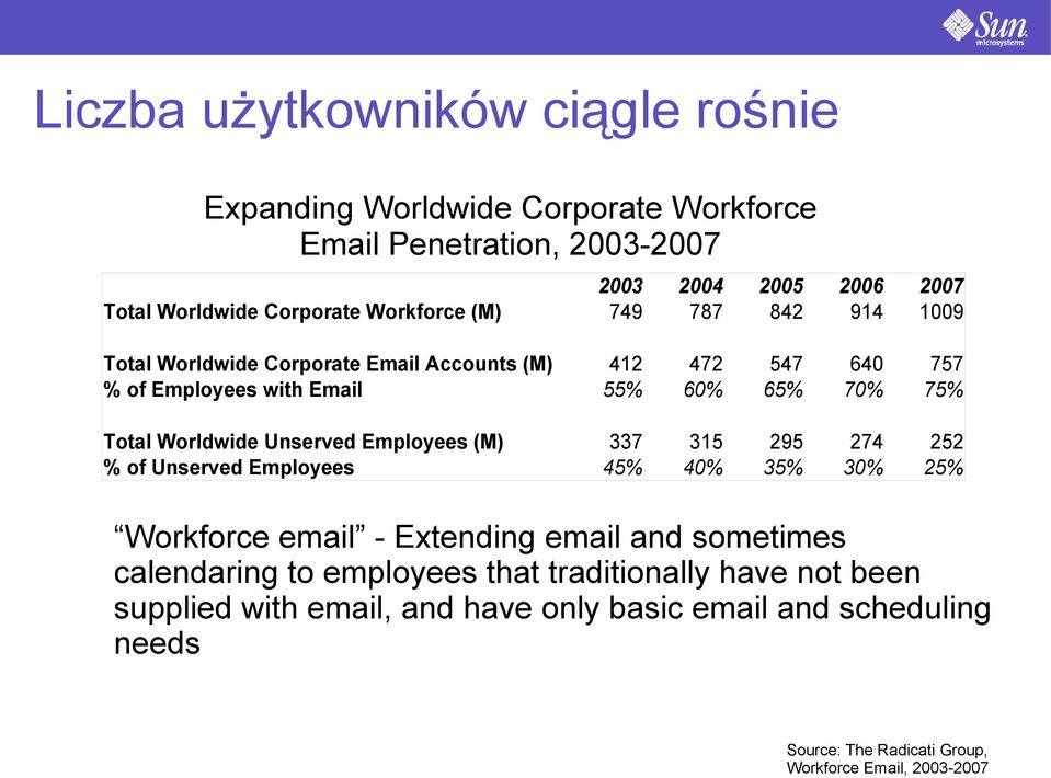 Worldwide Unserved Employees (M) % of Unserved Employees 337 45% 315 40% 295 35% 274 30% 252 25% Workforce email - Extending email and sometimes calendaring